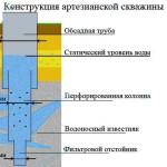 Устройство артезианской скважины: выгодно, полезно, рационально