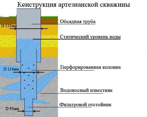 konstrukciya_artezianskoy_skvazhiny