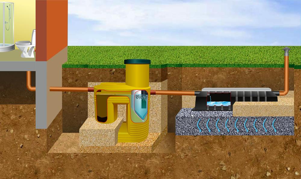 Автономная канализация для дачи – какой вариант предпочесть